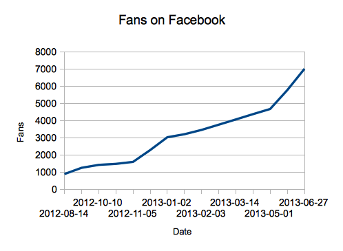 Statistic about the growing number of the Apache OpenOffice Facebook fanpage