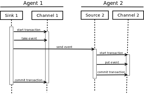Transactional exchange of events between agents.
