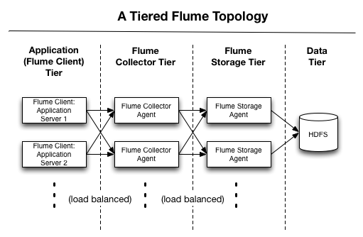 A Tiered Flume Topology