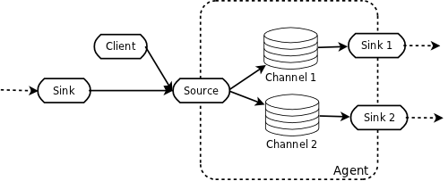 Schematic showing logical components in a flow. The arrows represent the direction in which events travel across the system. This also illustrates how flows can fan-out by having one source write the event out to multiple=