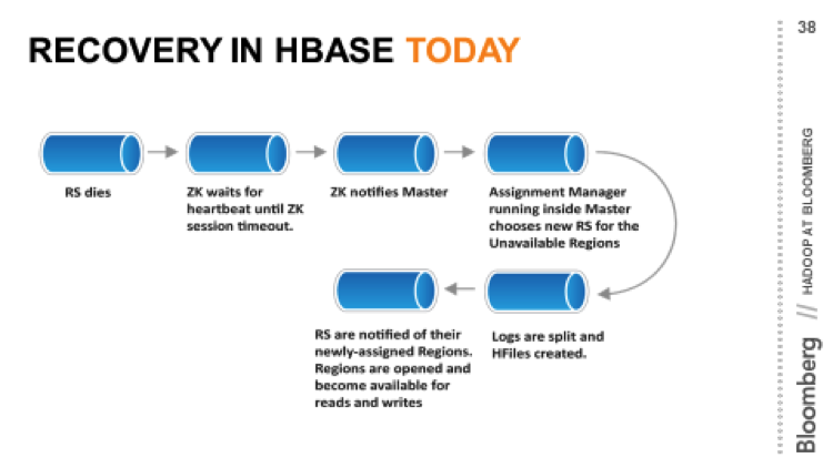 bloomberg_hbase_recovery