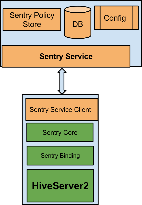 Apache Sentry architecture overview : Apache Sentry