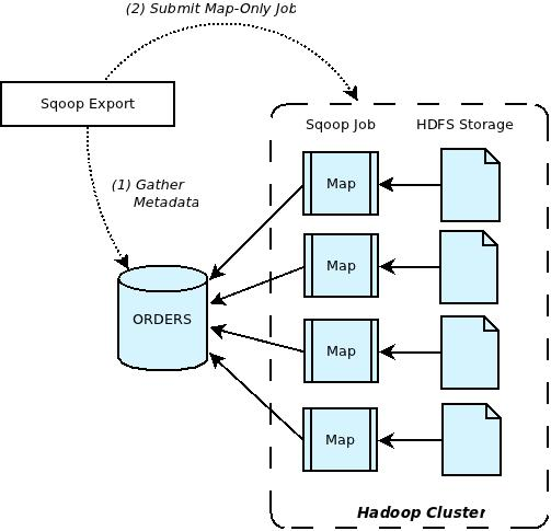 Figure 2: Sqoop Export Overview