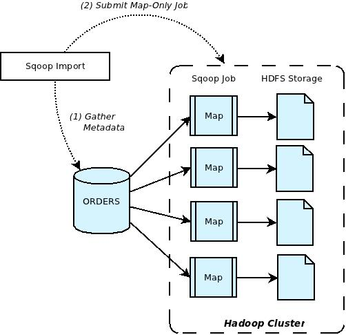 Figure 1: Sqoop Import Overview